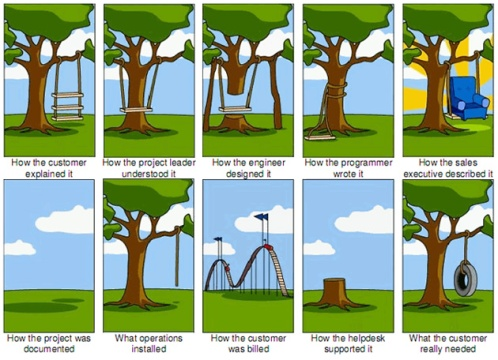 Project Management Tree Swing